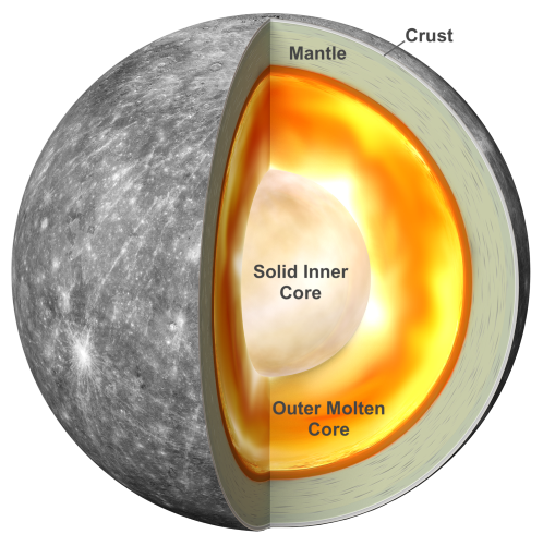 Butaway showing Mercury's interior with labeled glowing cores.