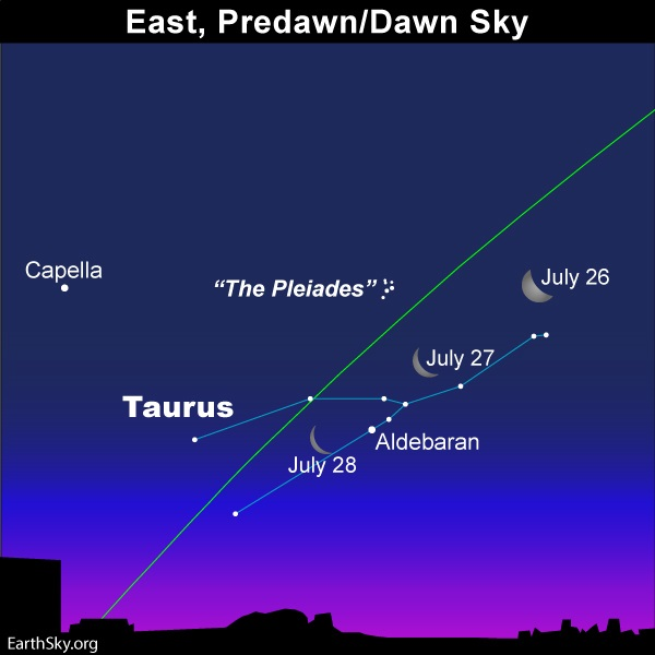 Star chart: Crescent moons, constellation Taurus, Pleiades, Aldebaran, Capella.