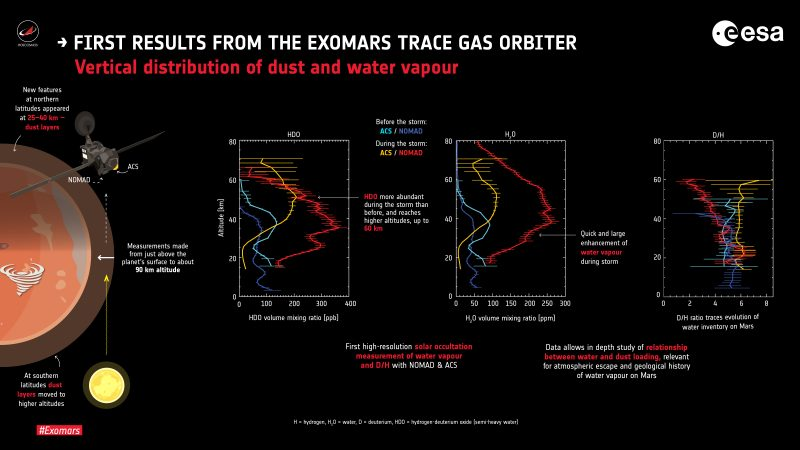 TGO observes dust in the Martian atmosphere; diagrams showing results.
