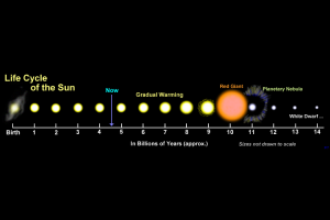 Diagram showing how the sun evolves from an ordinary star, into a red giant, a planetary nebula and then a white dwarf.