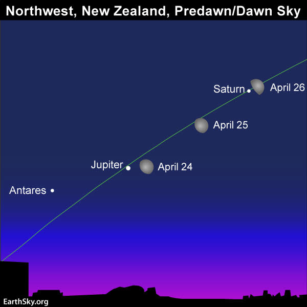 Sky chart of moon, Saturn, Jupiter, and star Antares in line from right top to left bottom.