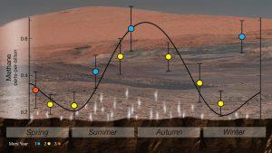 Seasonal variation of methane on Mars.