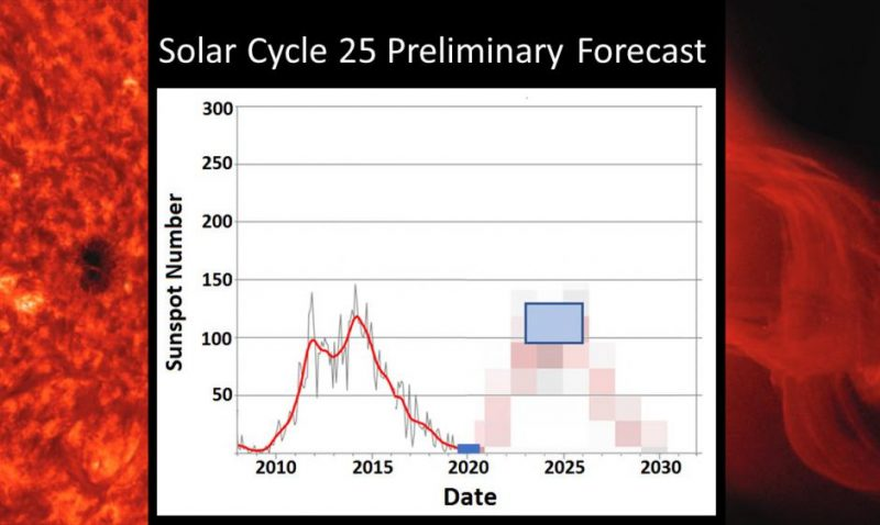 Graph showing 2 solar cycles - the current one and the coming one - of nearly equal strength.