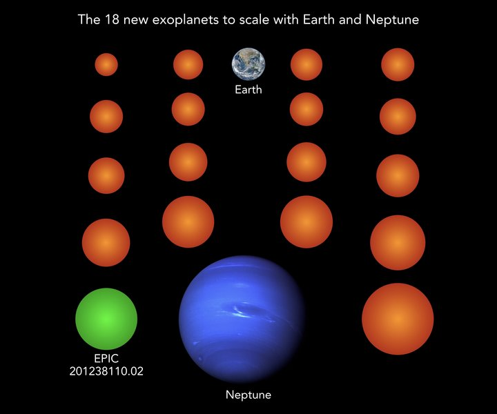 Array of 17 orange balls of varying sizes, one green,  also Earth and Neptune.