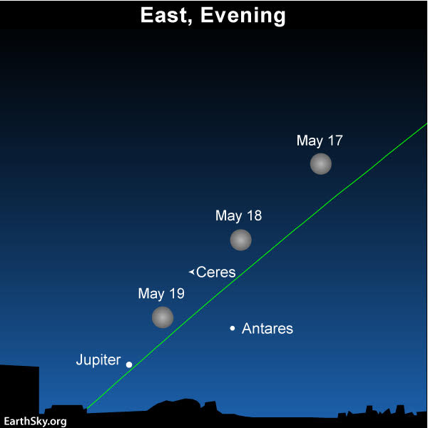 Sky chart of May 2019 full moon with Antares, Jupiter, and Ceres labeled.