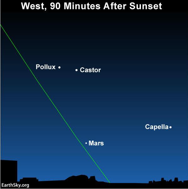 Sky chart of Mars, Pollux, Castor, and Capella.