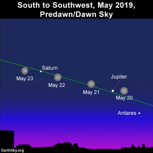 Sky chart of the moon, Jupiter and Saturn in the May morning sky
