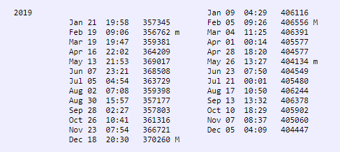 Table of lunar apogee and perigee in 2019. Visit link for text table.