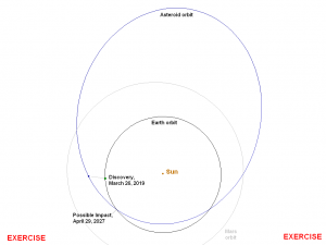 Orbit of asteroid 2019 PDC.