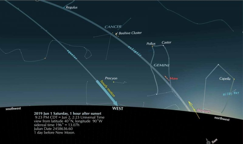 Sky chart showing evening planets, stars and constellations in the west from 40 degrees North.