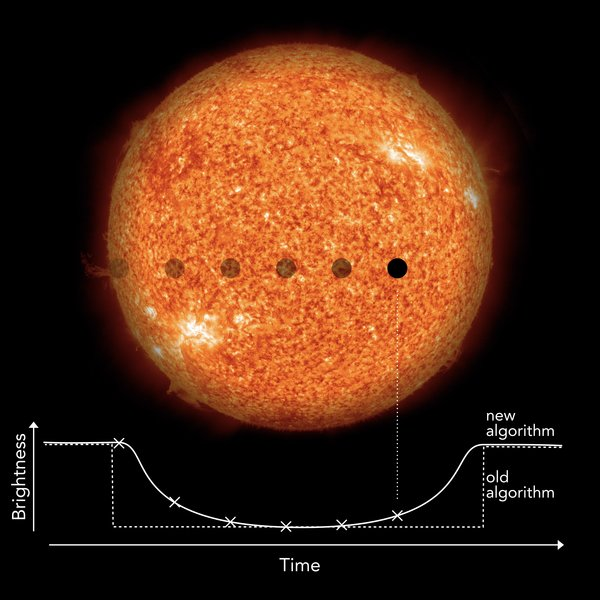 Planet crossing sun's face and graph of light curve.