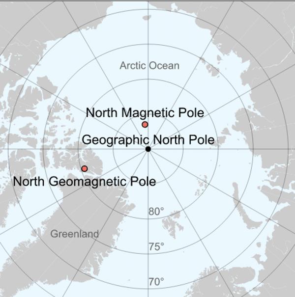 Polar map: geomagnetic pole toward Greenland, magnetic pole toward Siberia.