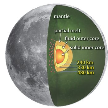 Cutaway diagram showing layers of the moon.