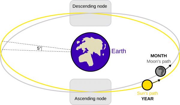 Diagram showing plane of ecliptic and plane of moon's orbit, with ascending and descending nodes marked.