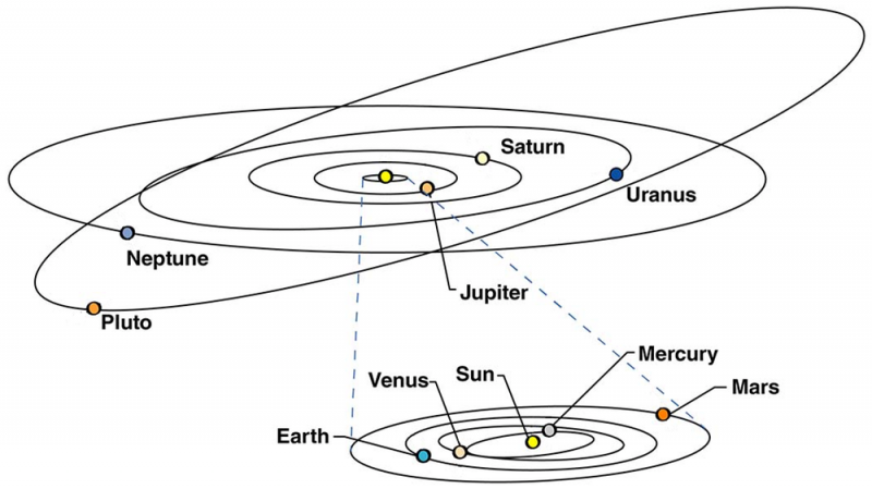 Diagram of Pluto's extra-long, slanted orbit with other solar system orbits.