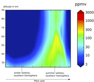 Color-coded distribution of water vapor in Mars' atmosphere.
