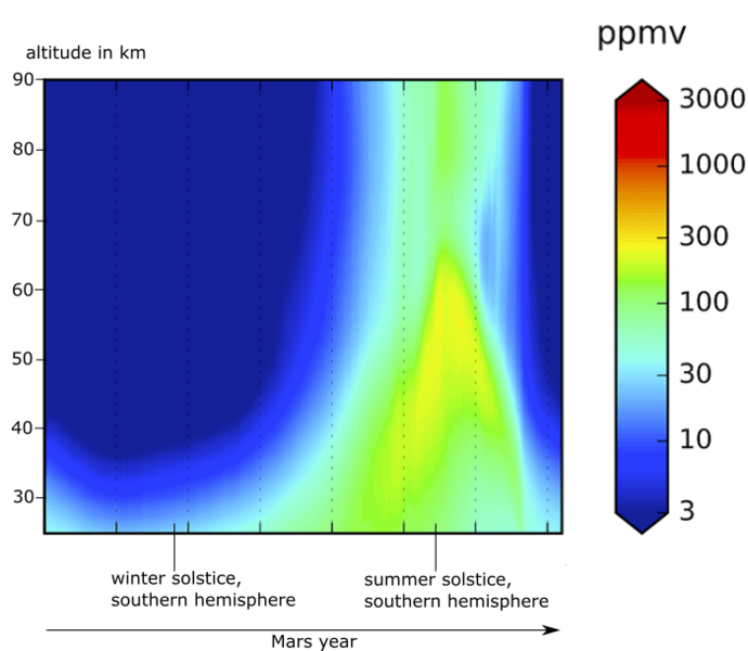 Color-coded distribution of water vapor in Mars' atmosphere over time.