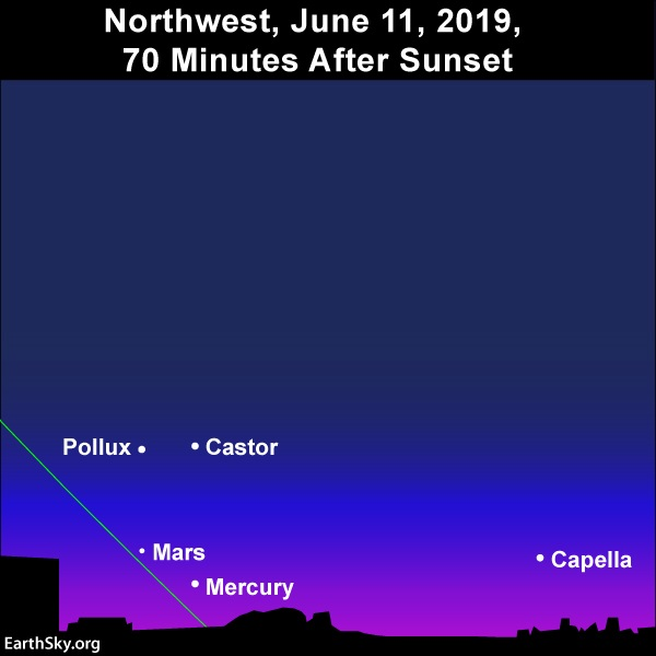 Diagram: Stars Castor, Pollux and Capella with Mercury and Mars close to horizon.