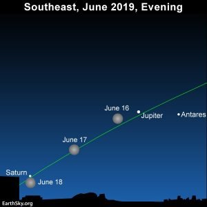 Moon, Jupiter and Saturn in June evening sky.