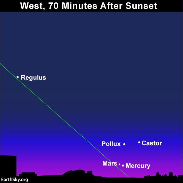 Diagram: stars Regulus, Castor, Pollux with Mercury-Mars conjunction.