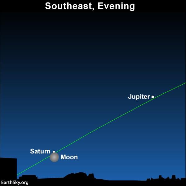 Moon, Saturn and Jupiter on June 18, 2019.