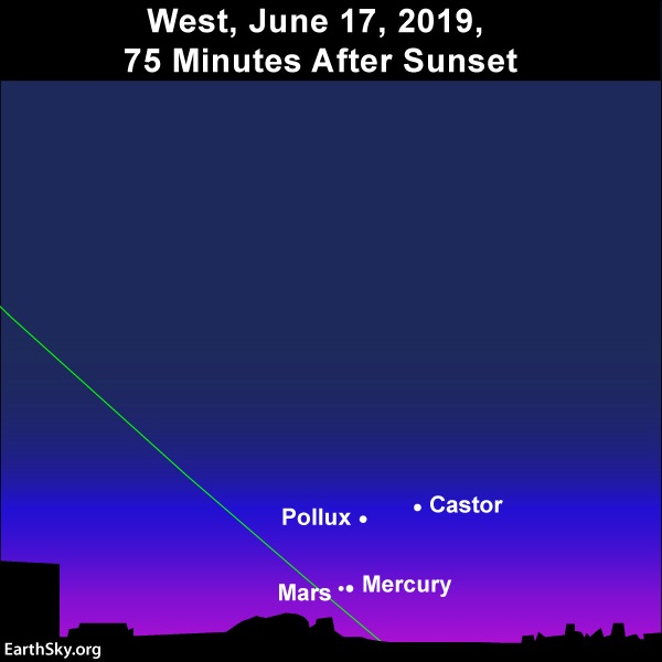 Sky chart: Mercury and Mars near Castor and Pollux.