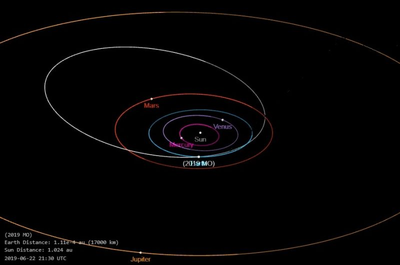 Diagram of planetary orbits with oblong asteroid orbit.