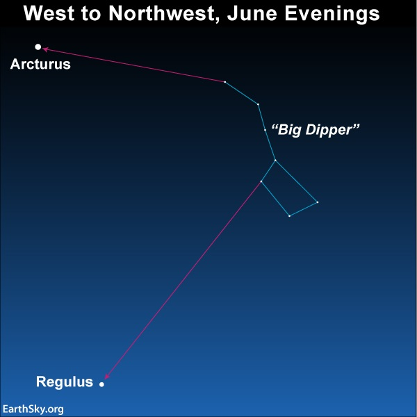 Chart: Big Dipper with arrows pointing to upper left Arcturus and lower left Regulus.