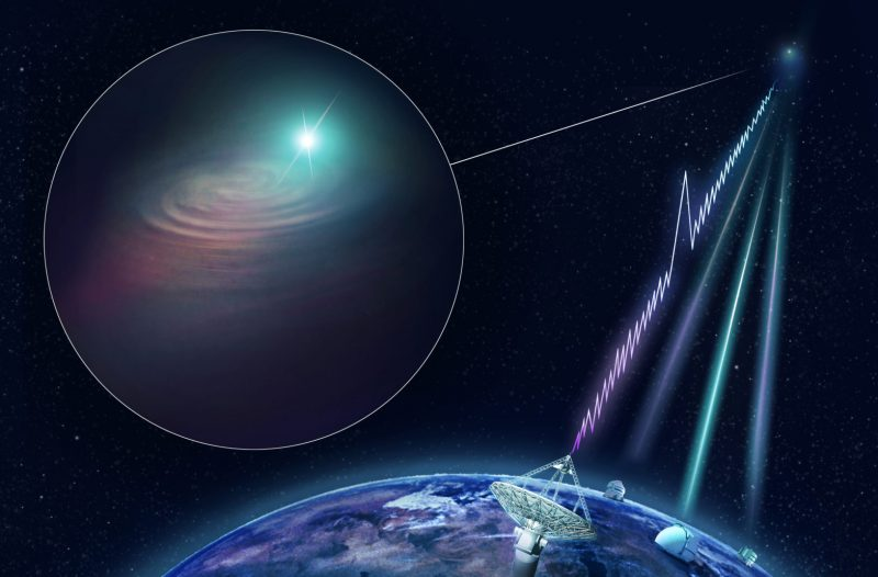 Lines representing radio waves and light reaching radio and optical telescopes from a distant galaxy.