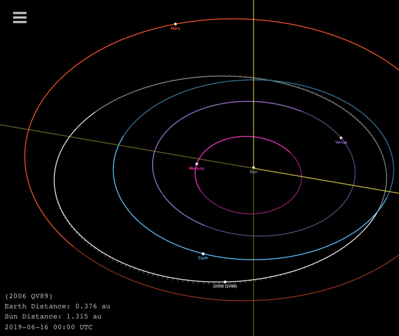 Diagram showing orbits of earth, inner planets and asteroid 2006 QV89.