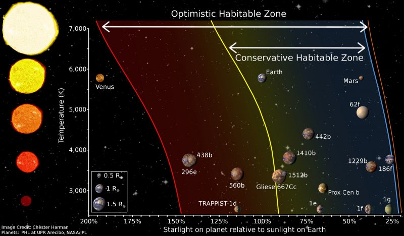 Diagram showing width and distance of habitable zones for 5 types of star.