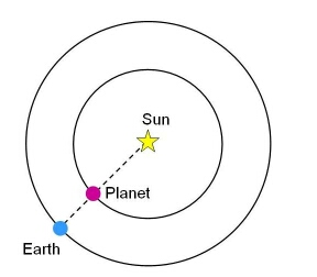 Diagram of orbits. An inner planet is passing between the Earth and sun.