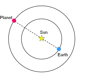 Diagram shows orbits with a planet passing behind the sun from Earth.