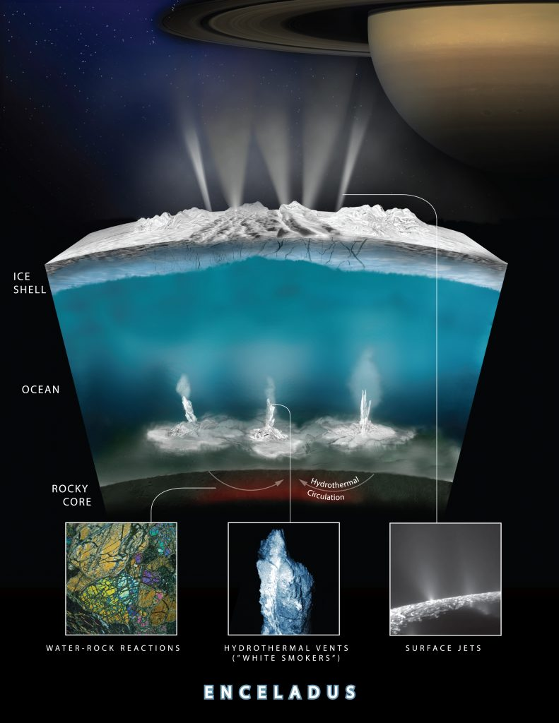 Hydrothermal vents in Enceladus' ocean and plumes on the surface.