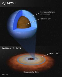 Mini-Neptune interior, atmosphere and debris disk.
