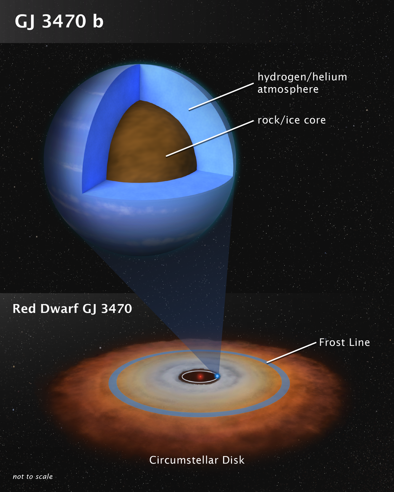 Cutaway showing planet layers. Diagram of its solar system with orbit of planet, dust debris disk, and labeled frost line.
