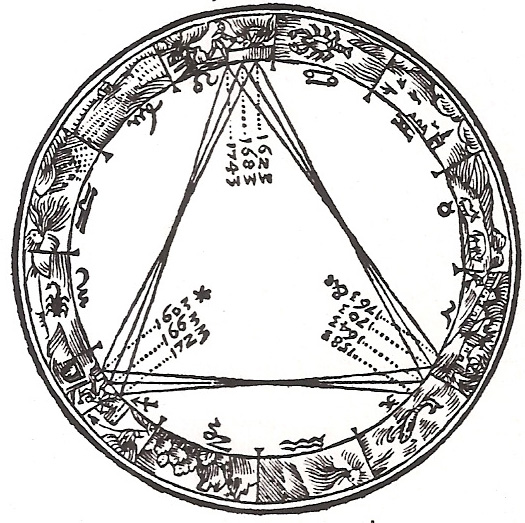 Antique etching of zodiac circle with triangles inside marked with year dates.