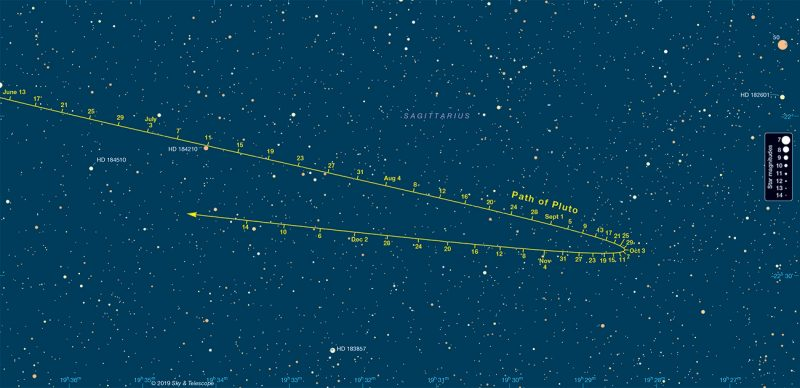 Pluto's long curved path in front of Sagittarius, with tickmarks indicating the various dates.