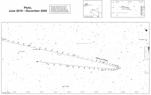Print version of Pluto's path in front of Sagittarius, with tickmarks indicating the various dates.