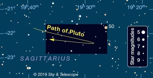 Close-up of Pluto's curved path in front of Sagittarius with right ascension and declination marked.