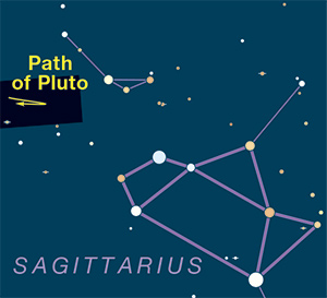 Small star chart with Pluto orbit to one side and Teapot asterism marked.