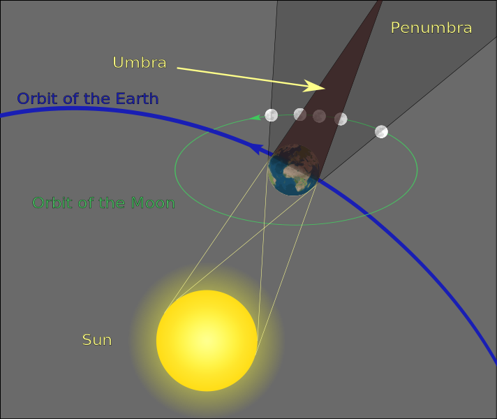 Lunar eclipse geometry with sun, Earth, Earth's shadow, and moon.