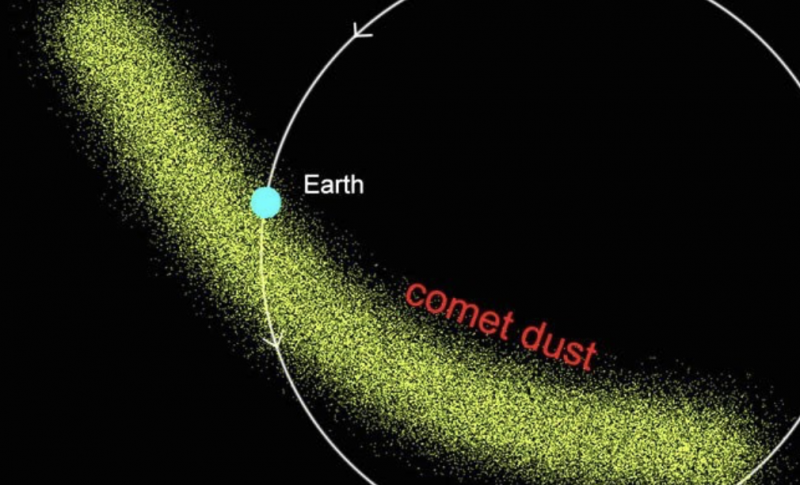 Diagram of Earth's orbit crossing a wide arc of tiny dots representing cometary debris triggering the Delta Aquariid meteor shower.