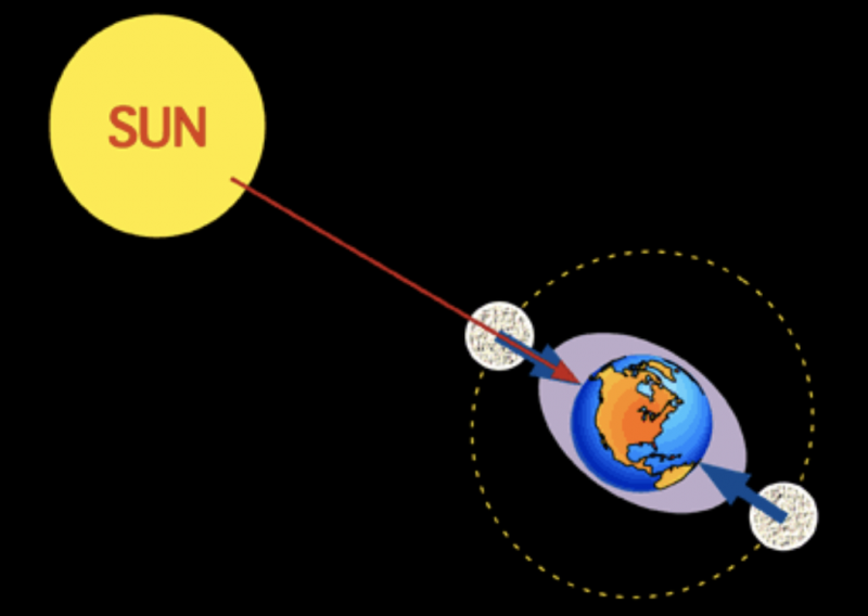 Diagram: the sun, Earth and moon in a line, and tide represented by an oval around Earth.