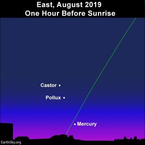 The planet Mercury lines up with the stars Castor and Pollux.