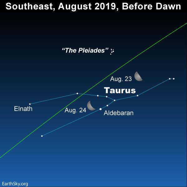 Star chart with moon on 23rd and 24th, Taurus, ecliptic, Elnath, and Aldebaran.