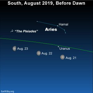 Moon and Uranus in the constellation Aries
