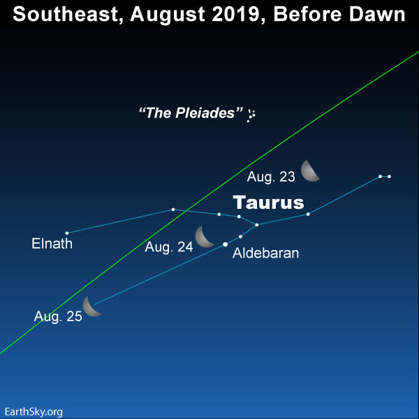 Moon and the constellation Taurus.
