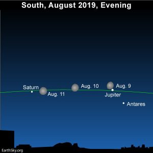 Moon passes by the planets Jupiter and Saturn.