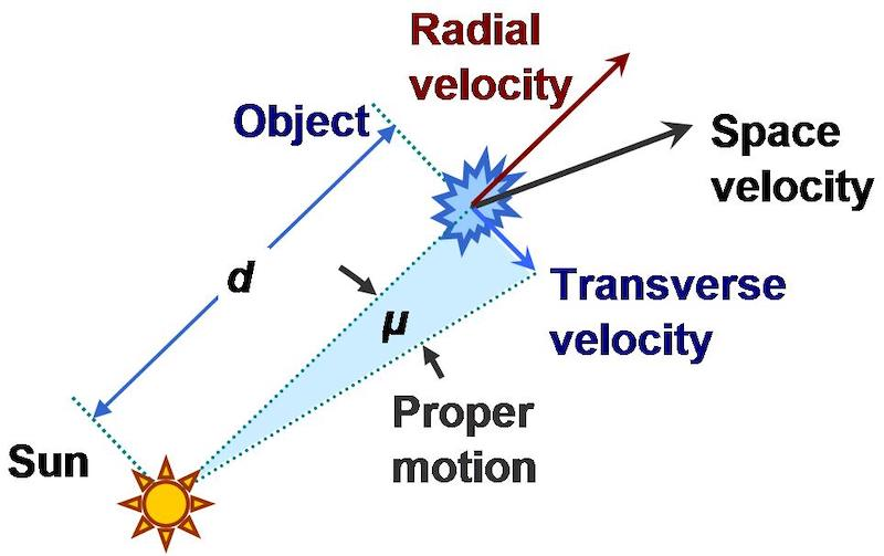 Diagram showing sun and angles of motion for a distant star.